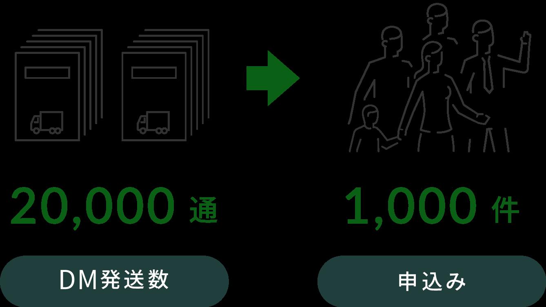 5,000件DM発送数→25件お問い合わせ